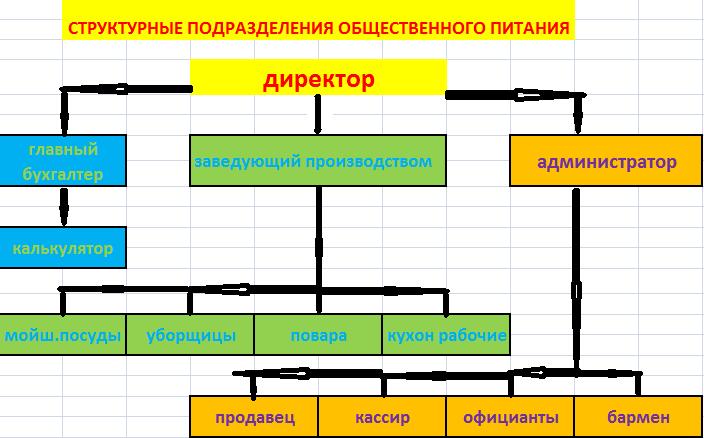 Должностная инструкция зав. производством школьной столовой