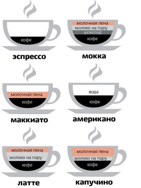 кофе со взбитым в