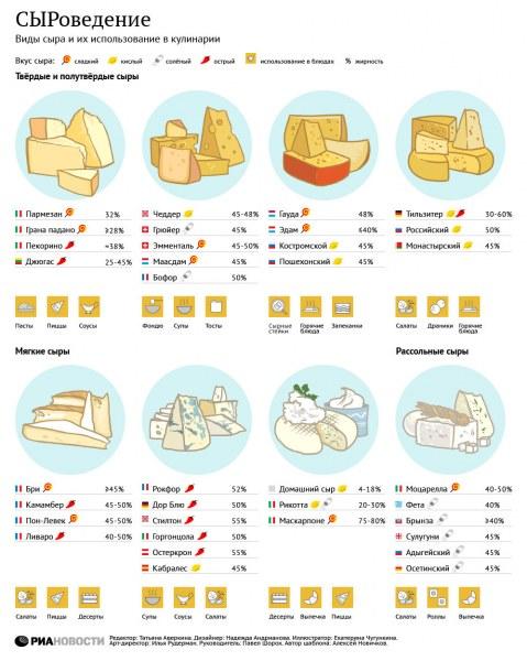 Сыр – по производству сырья