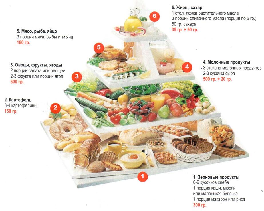 Диетология правильное питание, меню для похудения